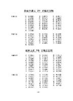 고려공양왕 2년 경기도 영현과 조선 태조3년 경기도영현
